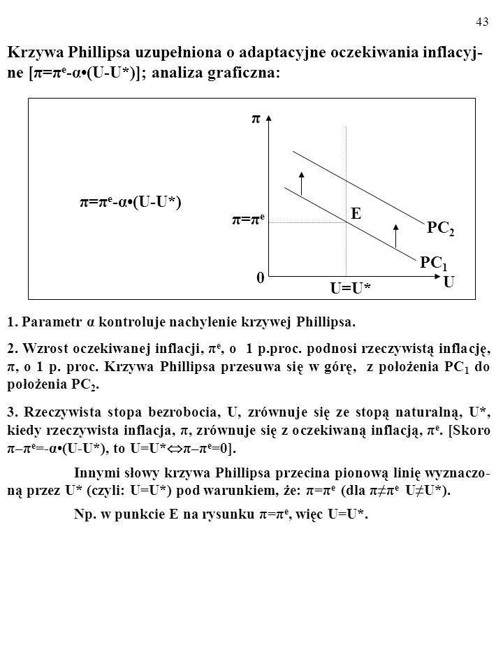 Krzywa Phillipsa uzupełniona o adaptacyjne oczekiwania inflacyj-ne [π=πe-α•(U-U*)]; analiza graficzna: